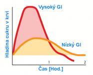 gi_graf